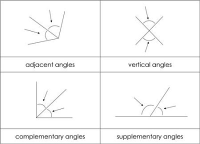 Types of Angle Pairs Nomenclature Cards