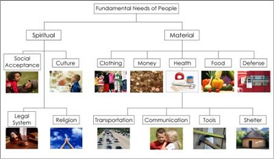 Fundamental Needs of People Charts