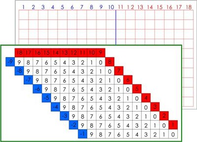 Subtraction Board & Charts